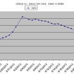 experiment: site, page rank , alexa.com